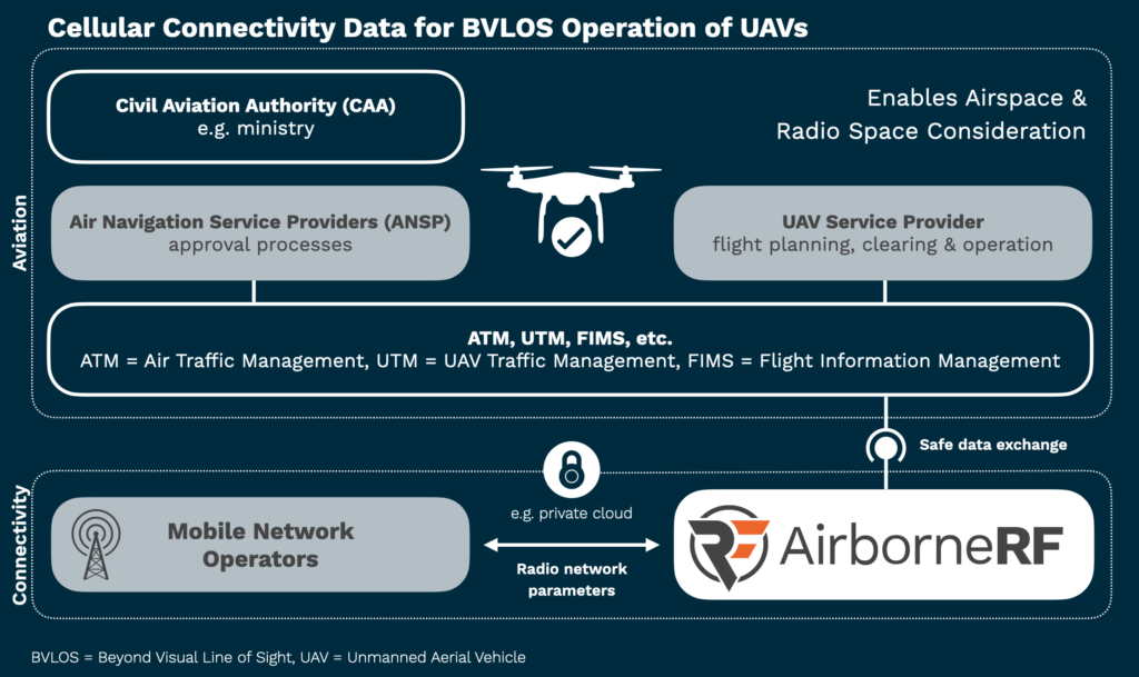 Cellular connectivity for BVLOS operations of UAVs